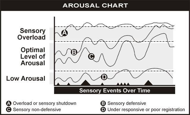 arousal chart